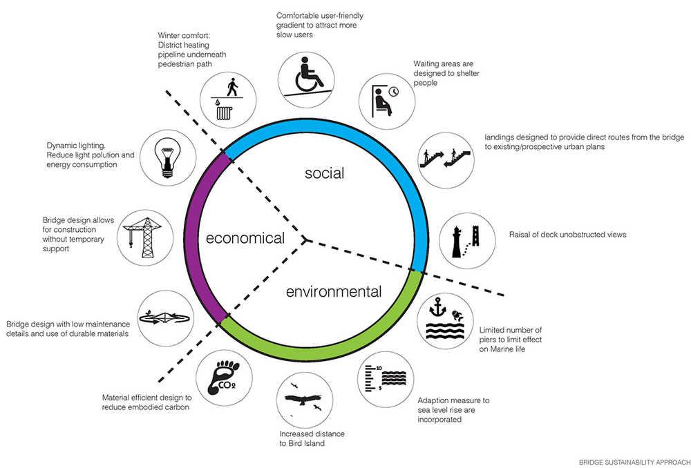 Study Infrastructural Sustainability Focus On Bridge
