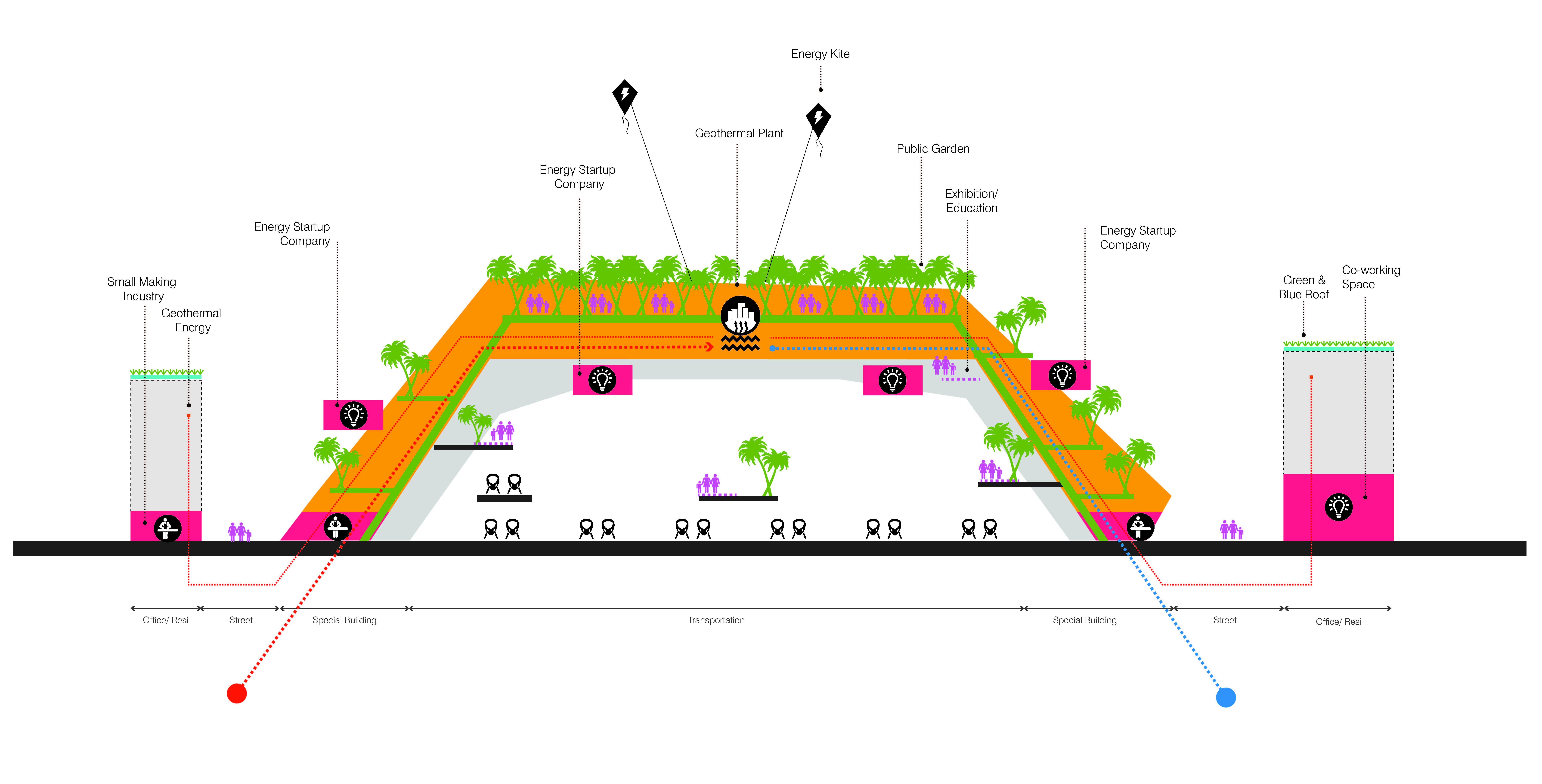 Socio Technical City Of The Future Unstudio